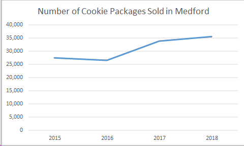 cookiechart